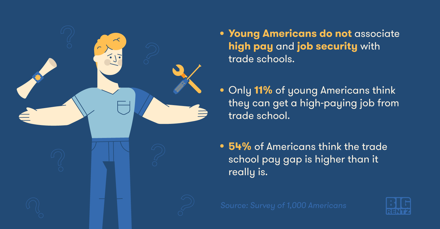 89% of young Americans do not associate high pay with trade schools.