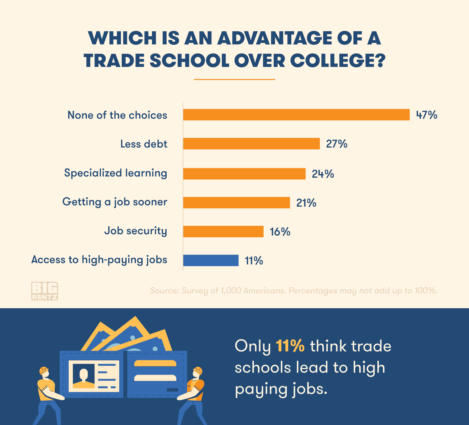advantages of trade schools