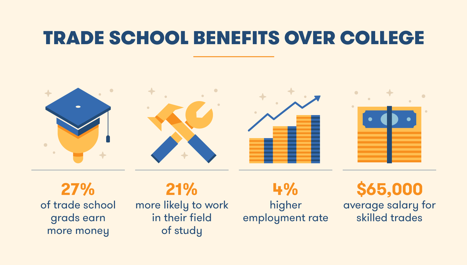 The benefits of trade school over college include better pay and a higher employment rate.