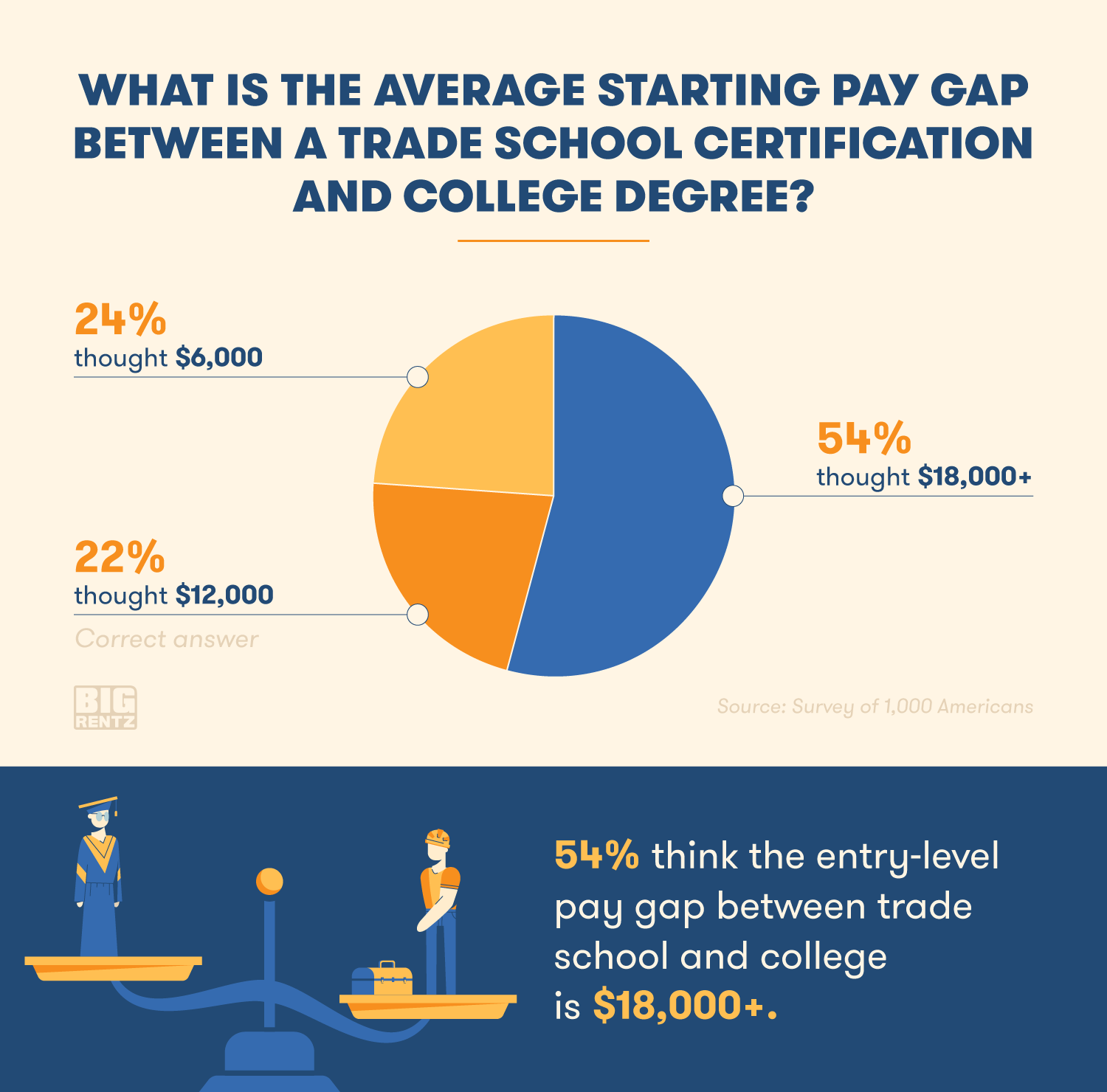 54% of Americans think the entry-level pay gap between trade school and college is over $18,000.