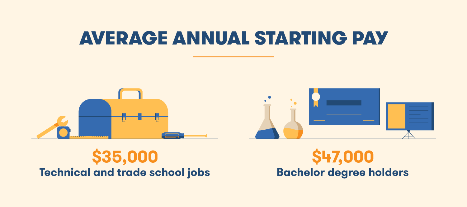 The average annual starting pay between trade school jobs and bachelor degree holders is only $12,000.