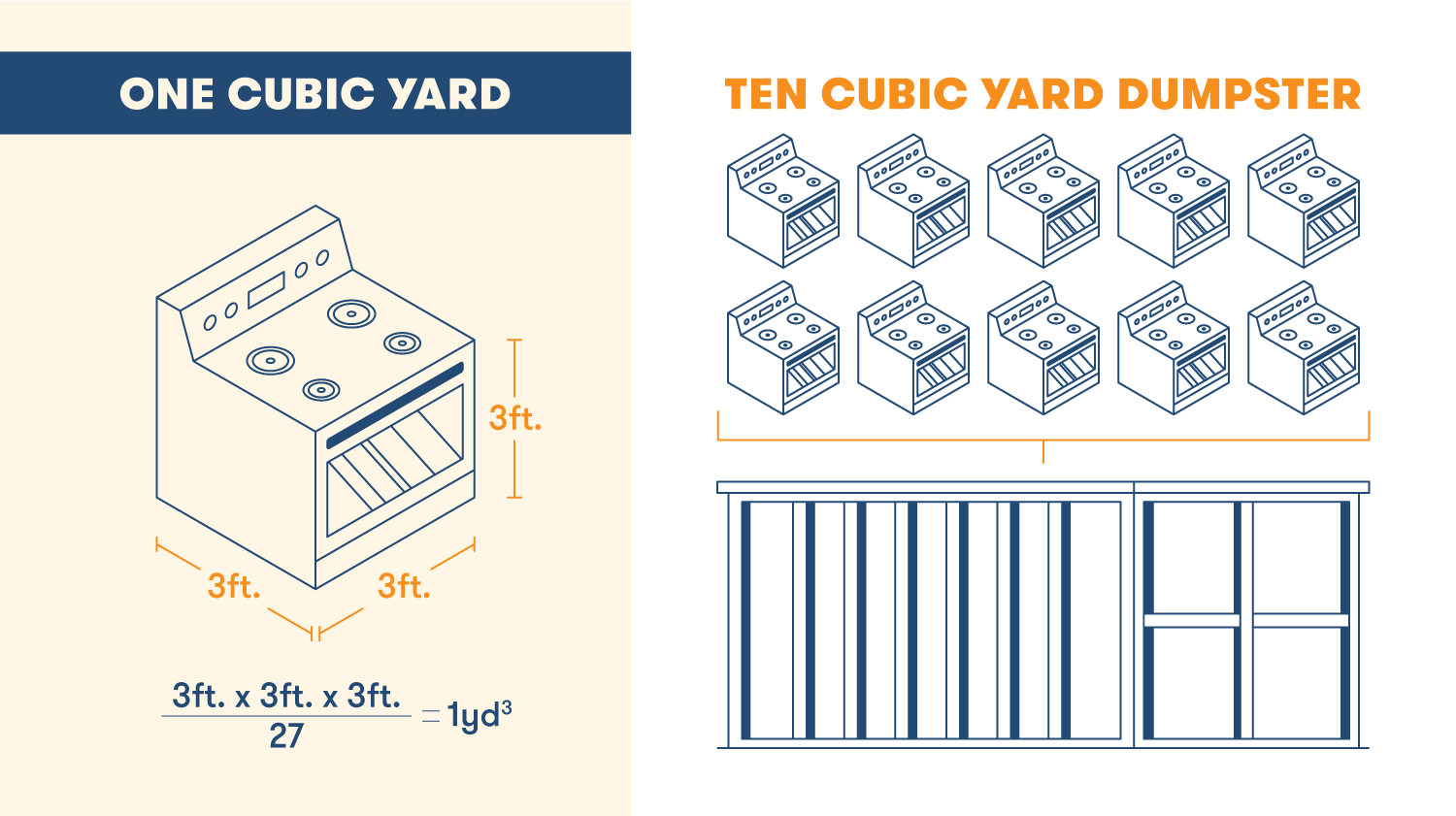 The size of a dumpster is measured in cubic feet, while its volume is measured in yards. A 10 yard dumpster has 10 cubic yards of storage..