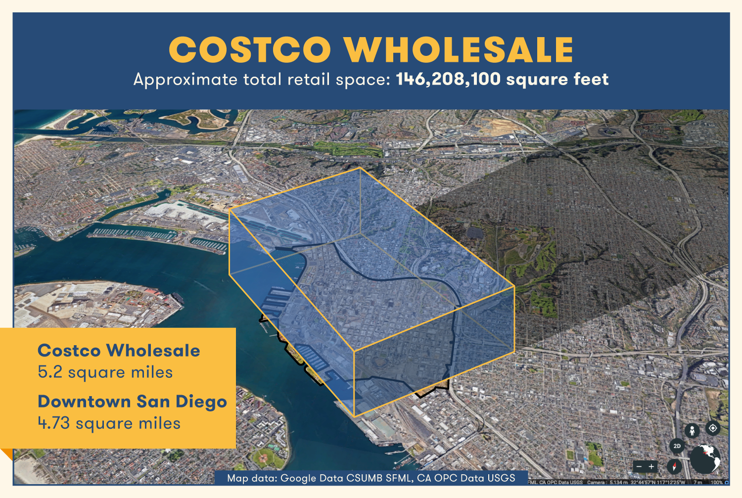 Costco's total retail space would roughly cover the size of downtown San Diego at 5.2 square miles.