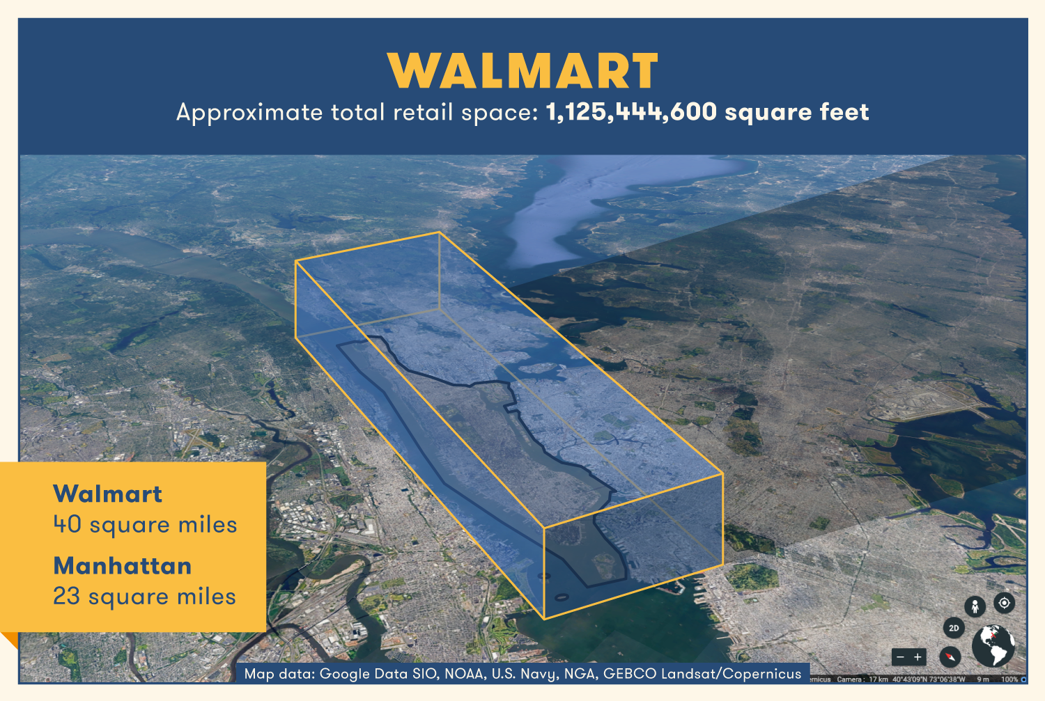 A Walmart store would be about double the square miles of Manhattan.