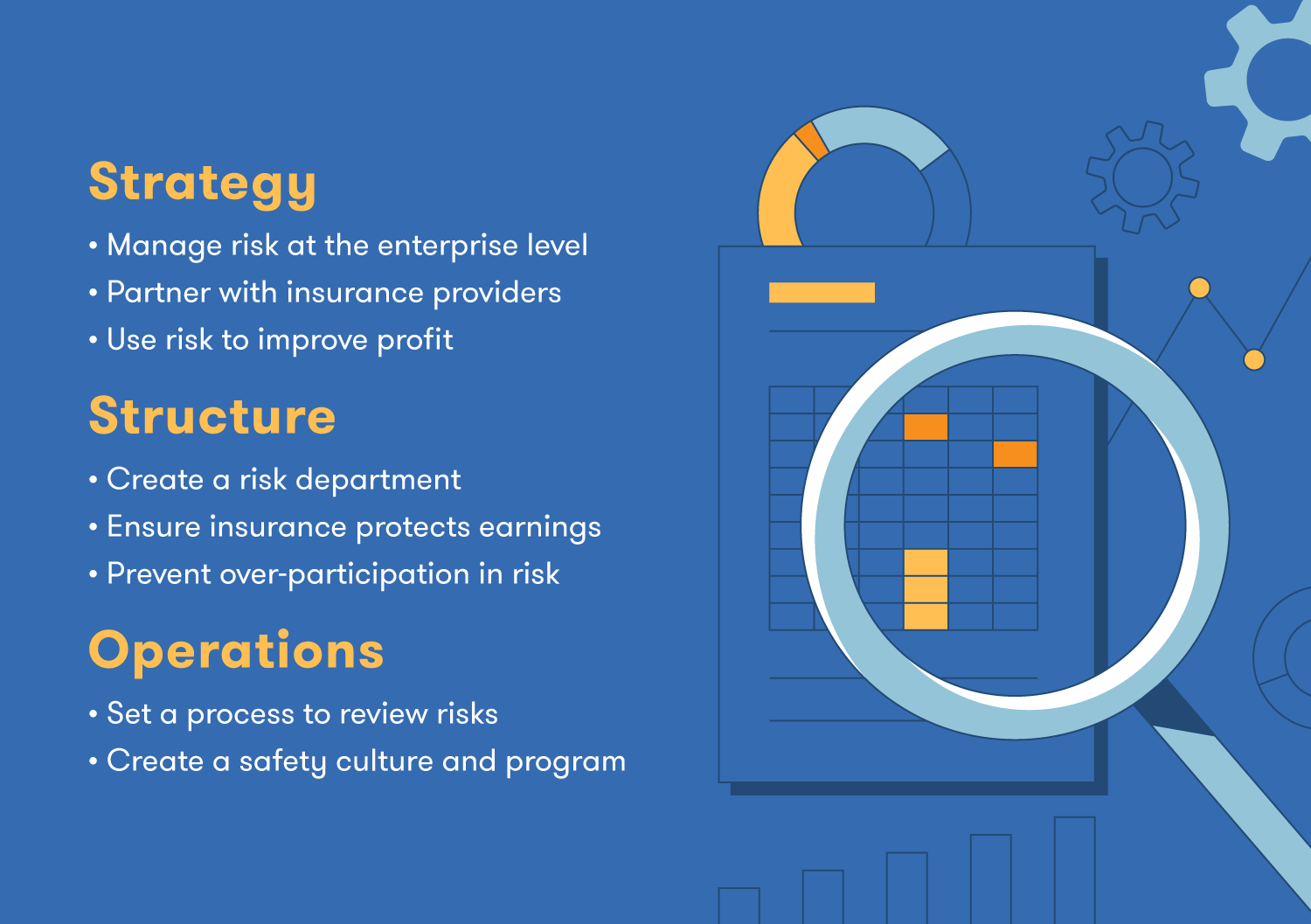 Illustration showing the components of construction risk plan, including strategy, structure, and operations.