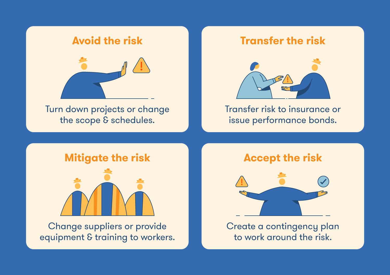 The four main risk response strategies are avoid the risk, transfer the risk, mitigate the risk, and accept the risk.