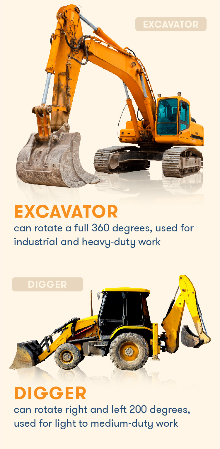 Side by side comparison between a backhoe versus an excavator.