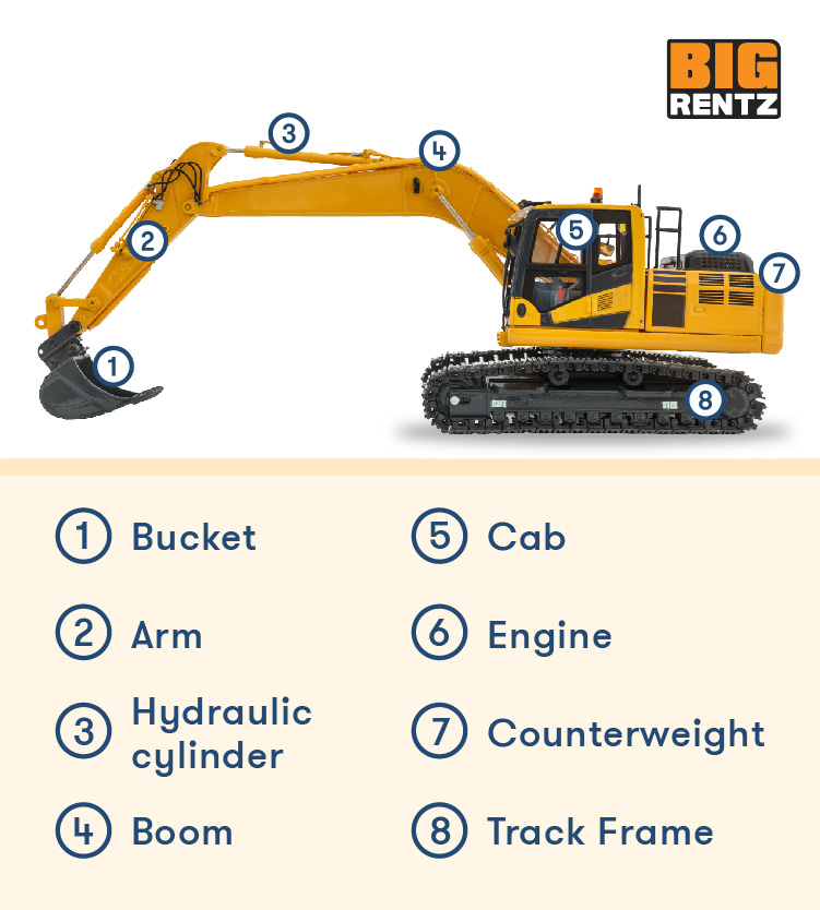 An excavator's parts include the bucket, arm, boom, cab, engine, counterweight, and track frame.