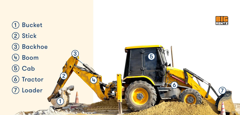 Backhoe vs Excavator Backhoe