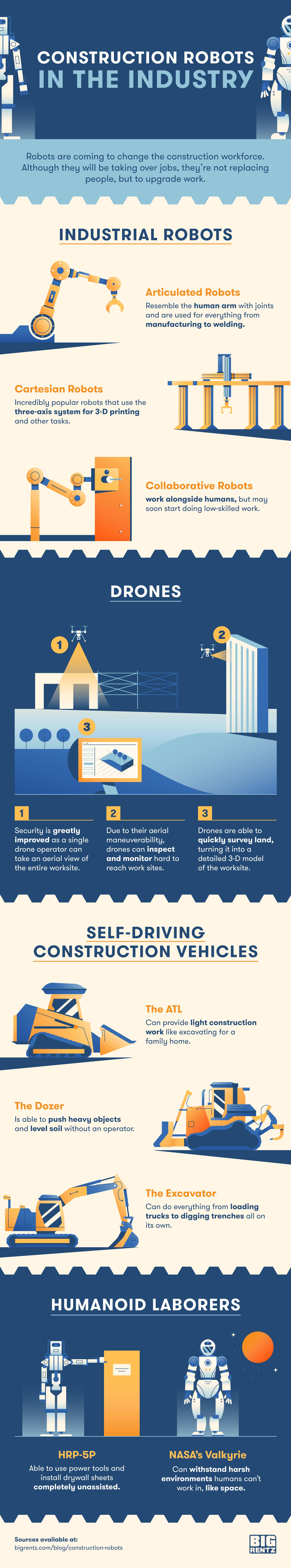 bigrentz construction robots infographic
