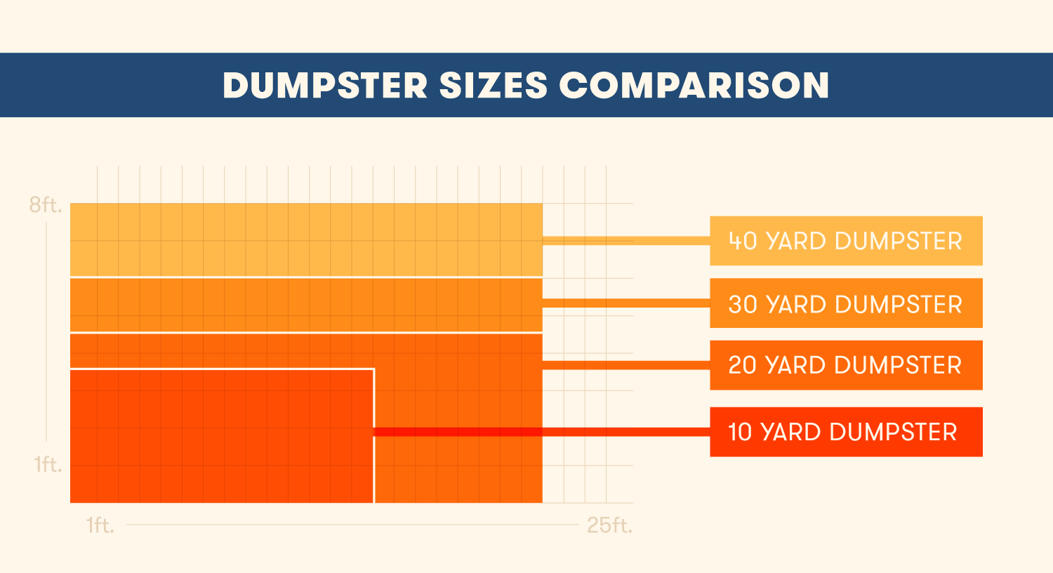 Dumpster Sizes Comparison Guide Which Size Do You Need Bigrentz