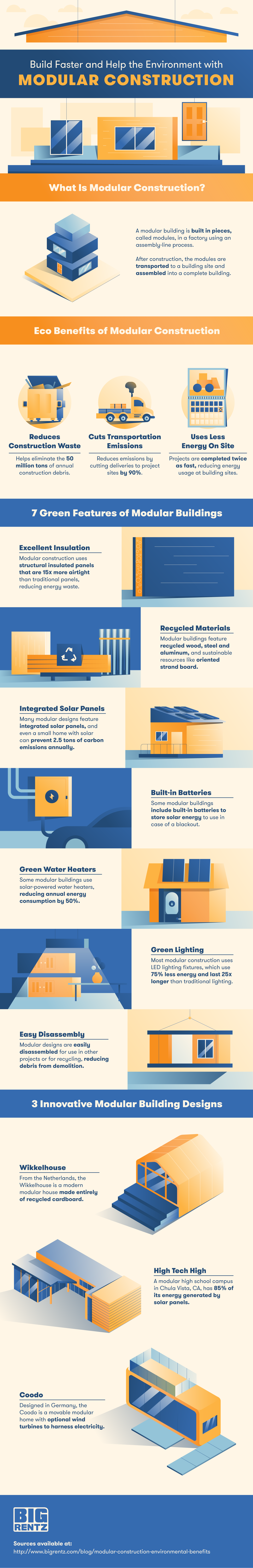 Modular construction has many benefits, explained in this infographic.
