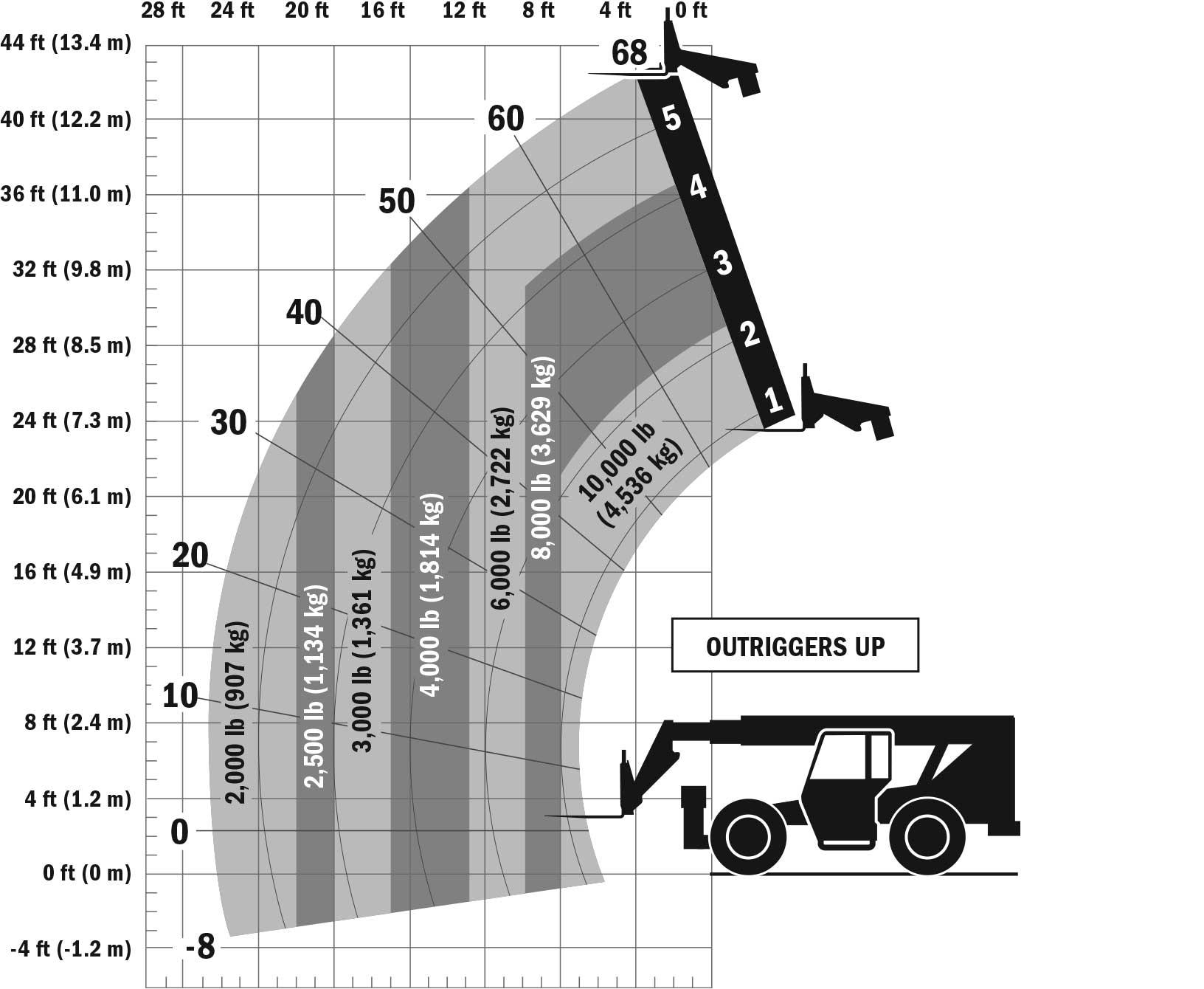 SkyTrak 10042 Telehandler Load Chart Outrigger Up