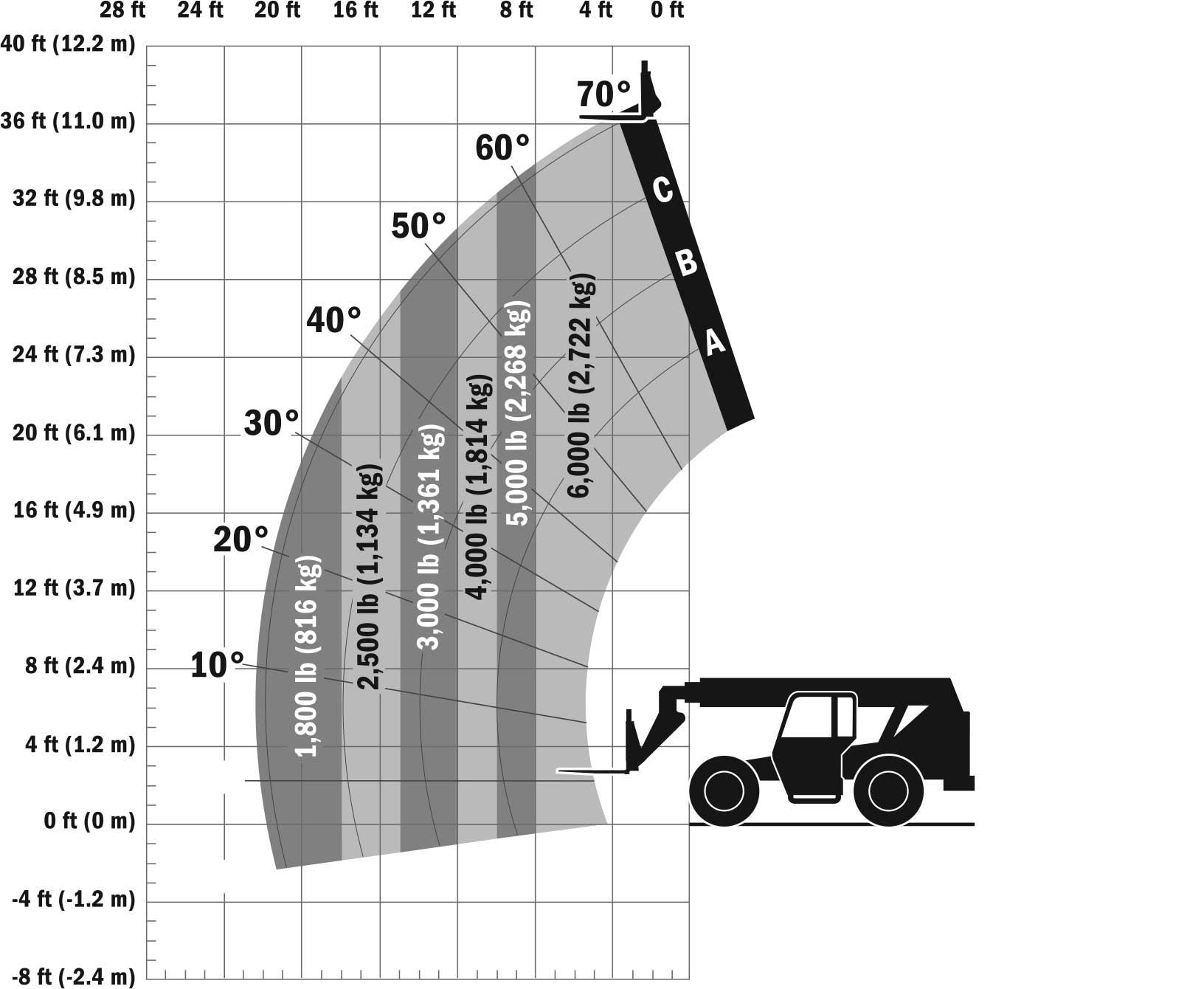SkyTrak 6036 Telehandler Load Chart