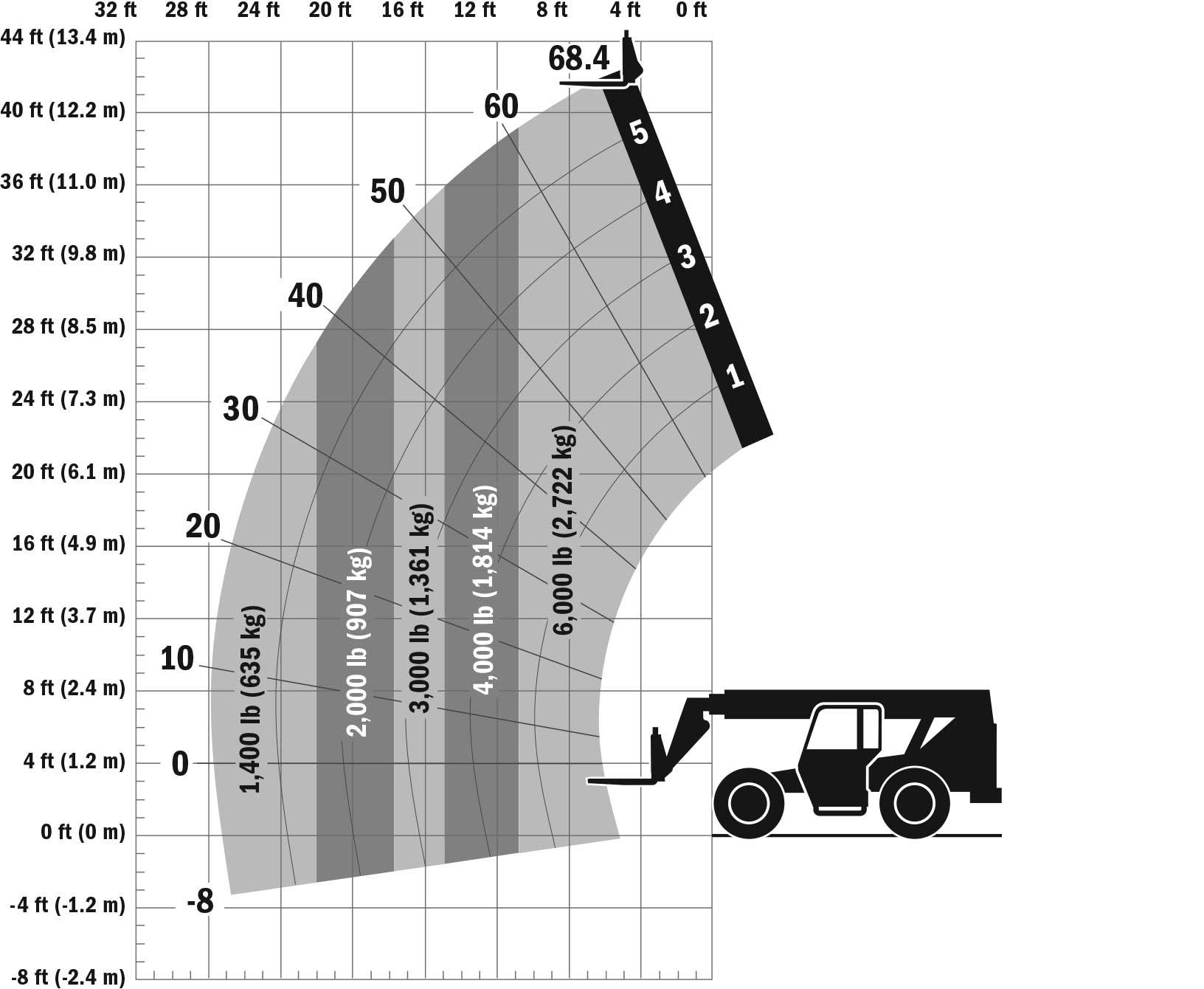 SkyTrack 6042 Telehandler Load Chart