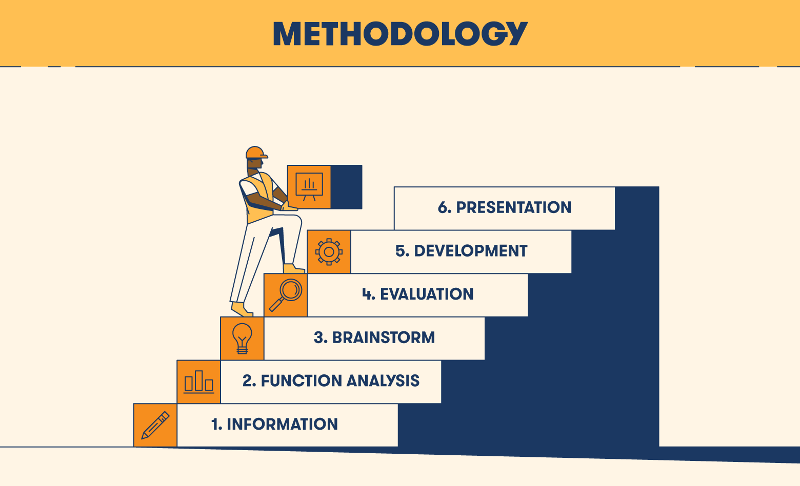illustration six steps of methodology stage in value engineering