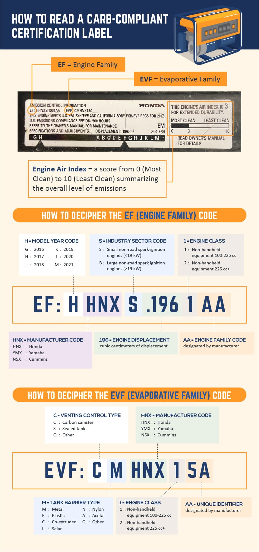 What Is a CARB Compliant Generator infographic
