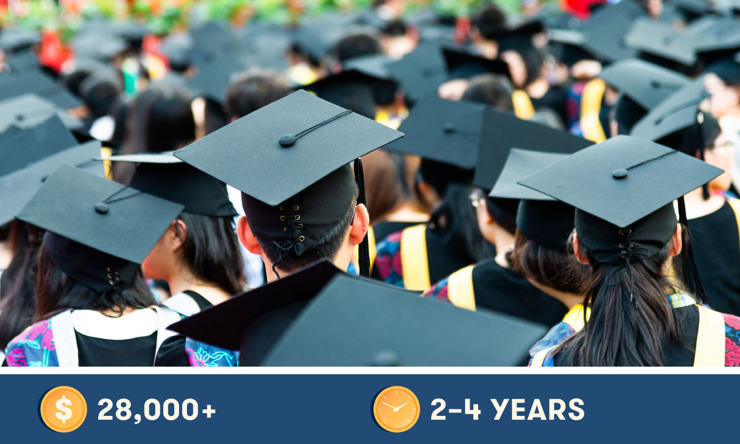 Associate and Bachelor's Degree can cost $28,000+ and take 2-4 years