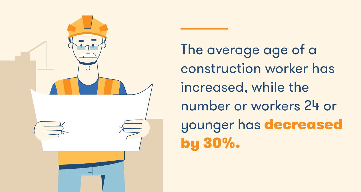 The average age of a construction worker has increased, while the number of workers 24 or younger has decreased by 30%.