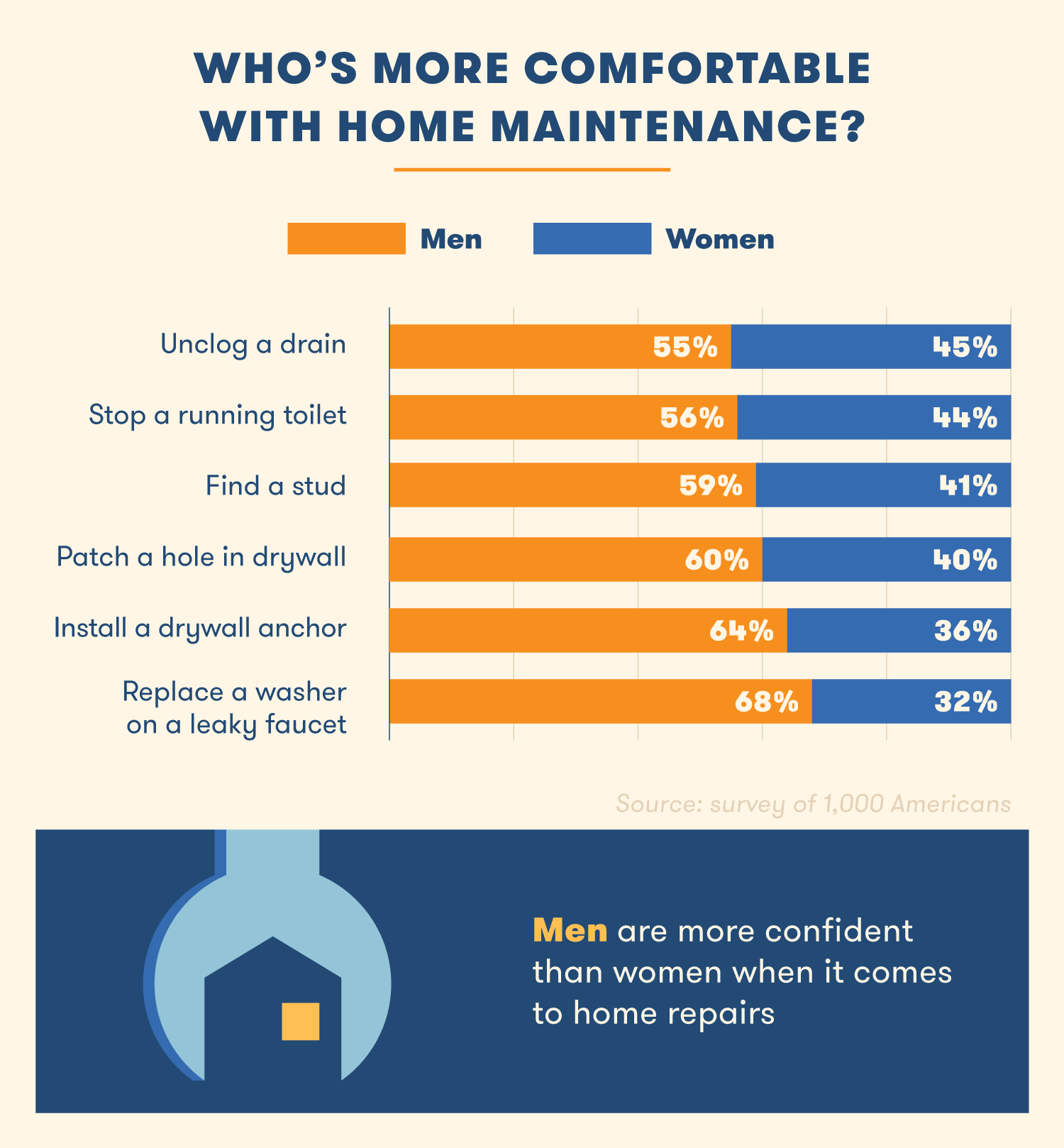 graph describing comfortable with home maintenance