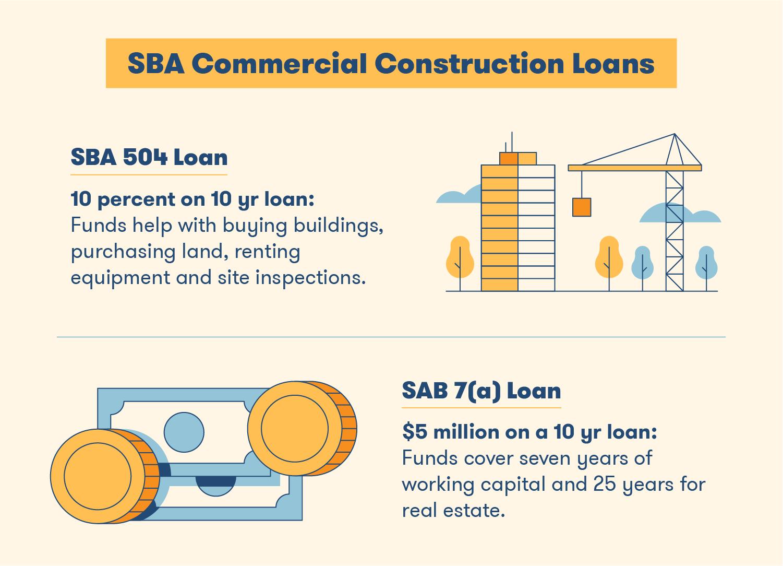 SBA Commercial Construction Loans - SBA 504 Loan vs SAB 7a Loan
