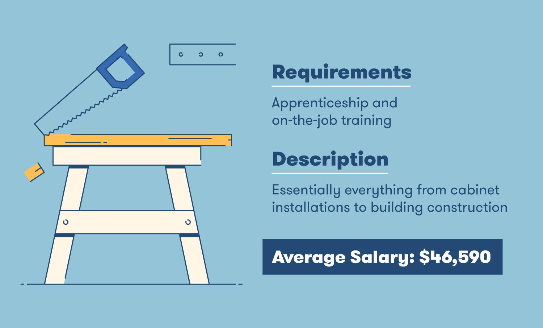 carpenter requirements description and salary