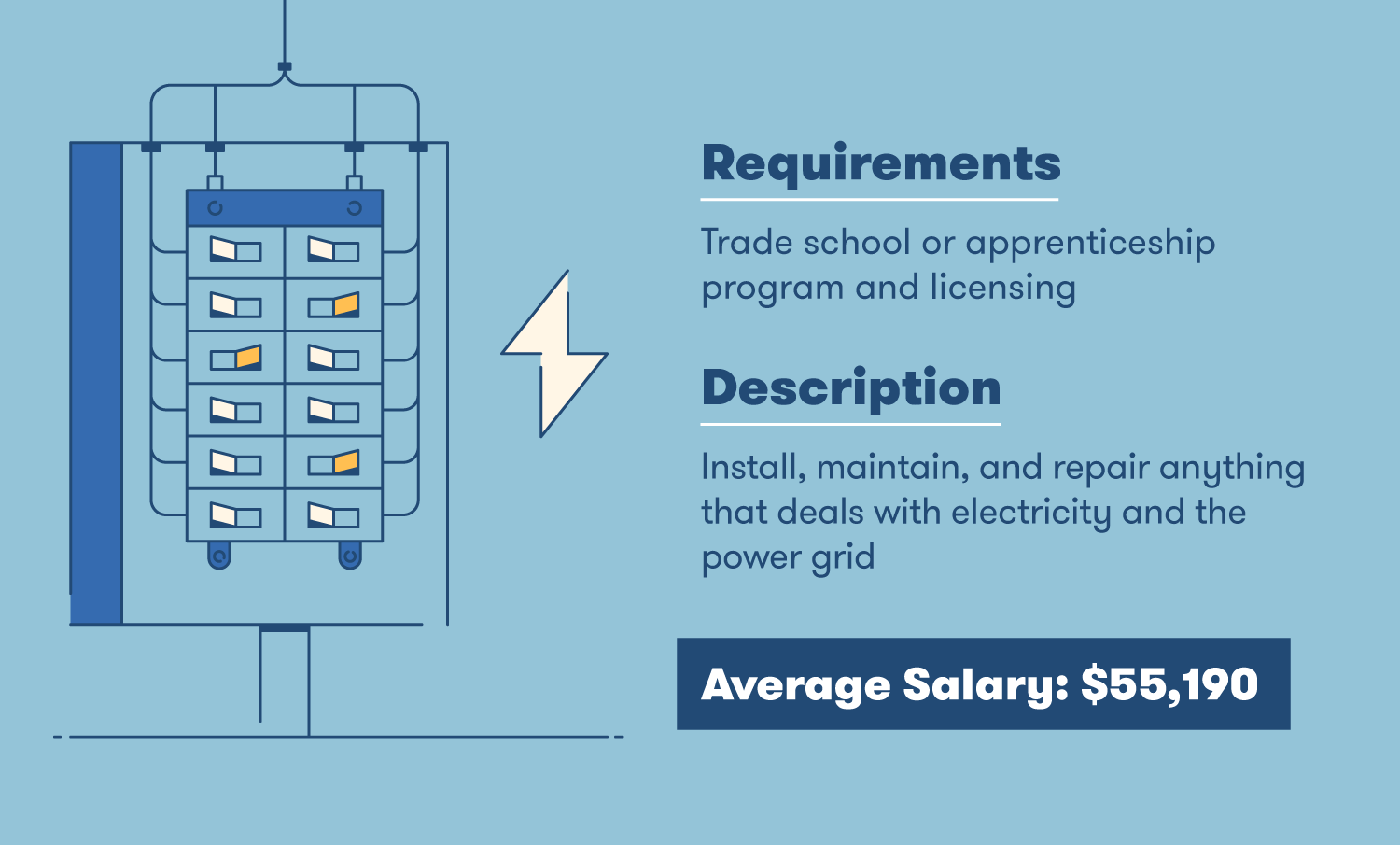 electrician requirements description and average salary