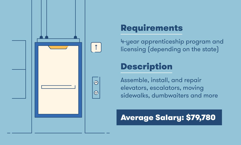 elevator installer requirements description and salary