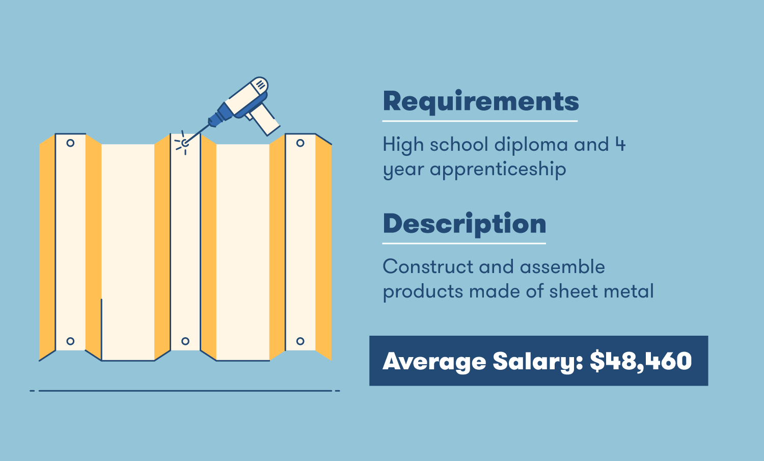 sheet metal worker requirements description and salary
