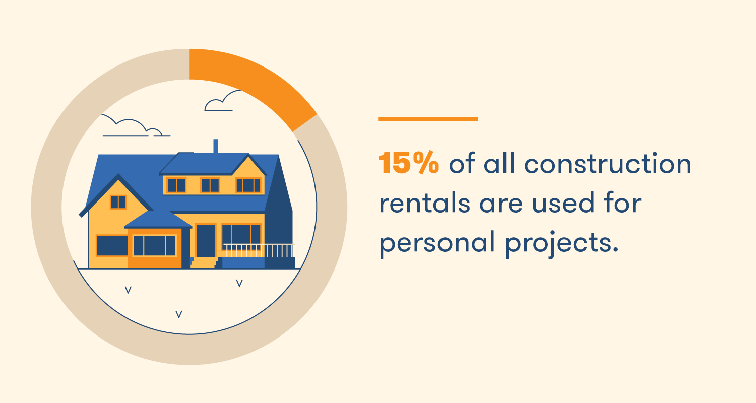 15% of all construction rentals are used for personal projects.