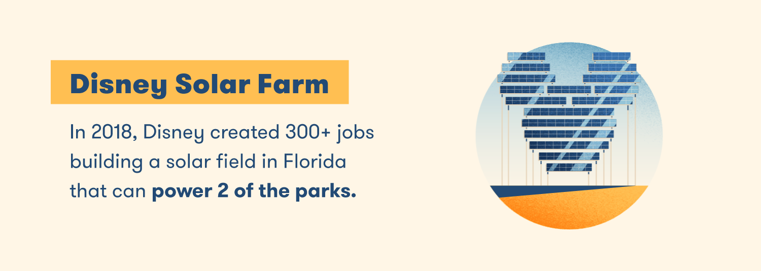 In 2018, Disney created 30+ jobs building a solar field in Florida that can power 2 of the parks.