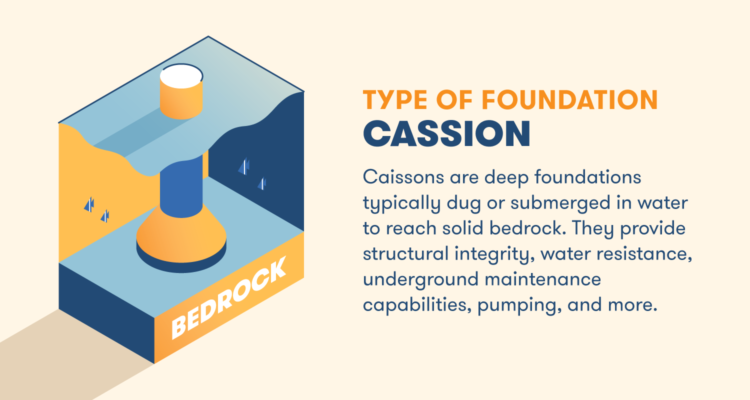 Caissons are deep foundations typically dug or submerged in water to reach solid bedrock. They provide structural integrity, water resistance, underground maintenance capabilities, pumping, and more.
