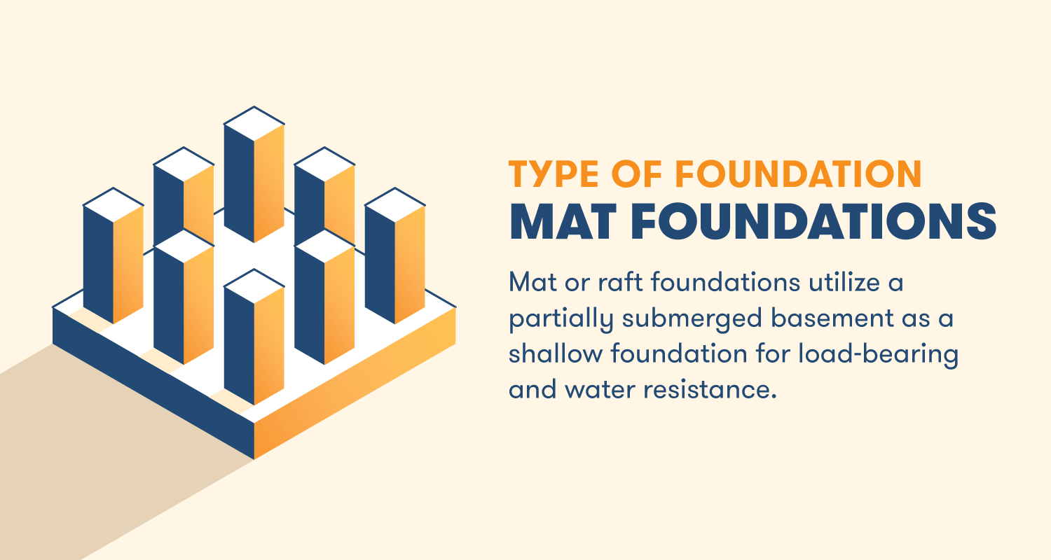 Mat or raft foundations utilize a partially submerged basement as a shallow foundation for load-bearing and water resistance.