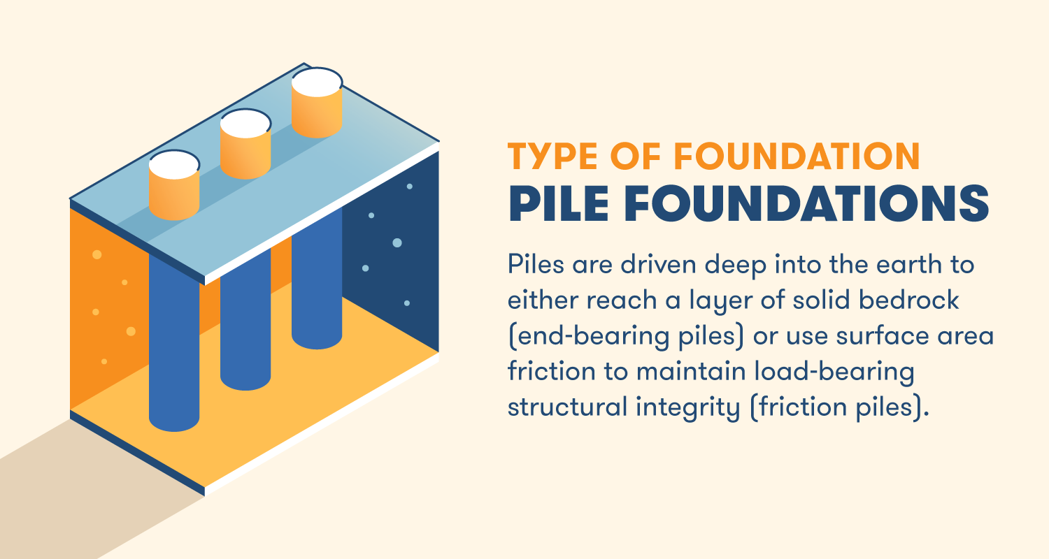 Piles are driven deep into the earth to either reach a layer of solid bedrock (end-bearing piles) or use surface area friction to maintain load-bearing structural integrity (friction piles).