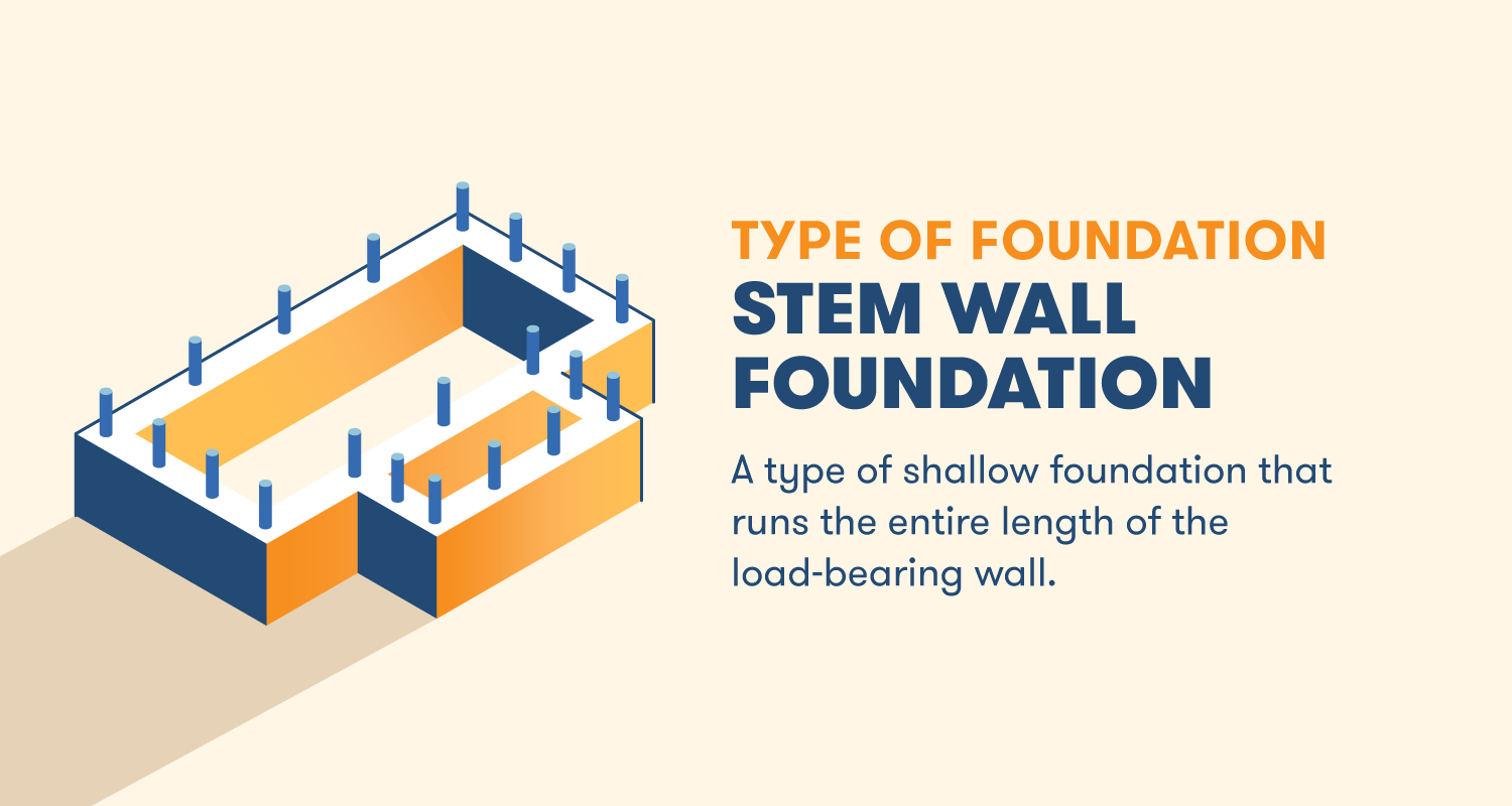 A type of shallow foundation that runs the entire length of the load-bearing wall.