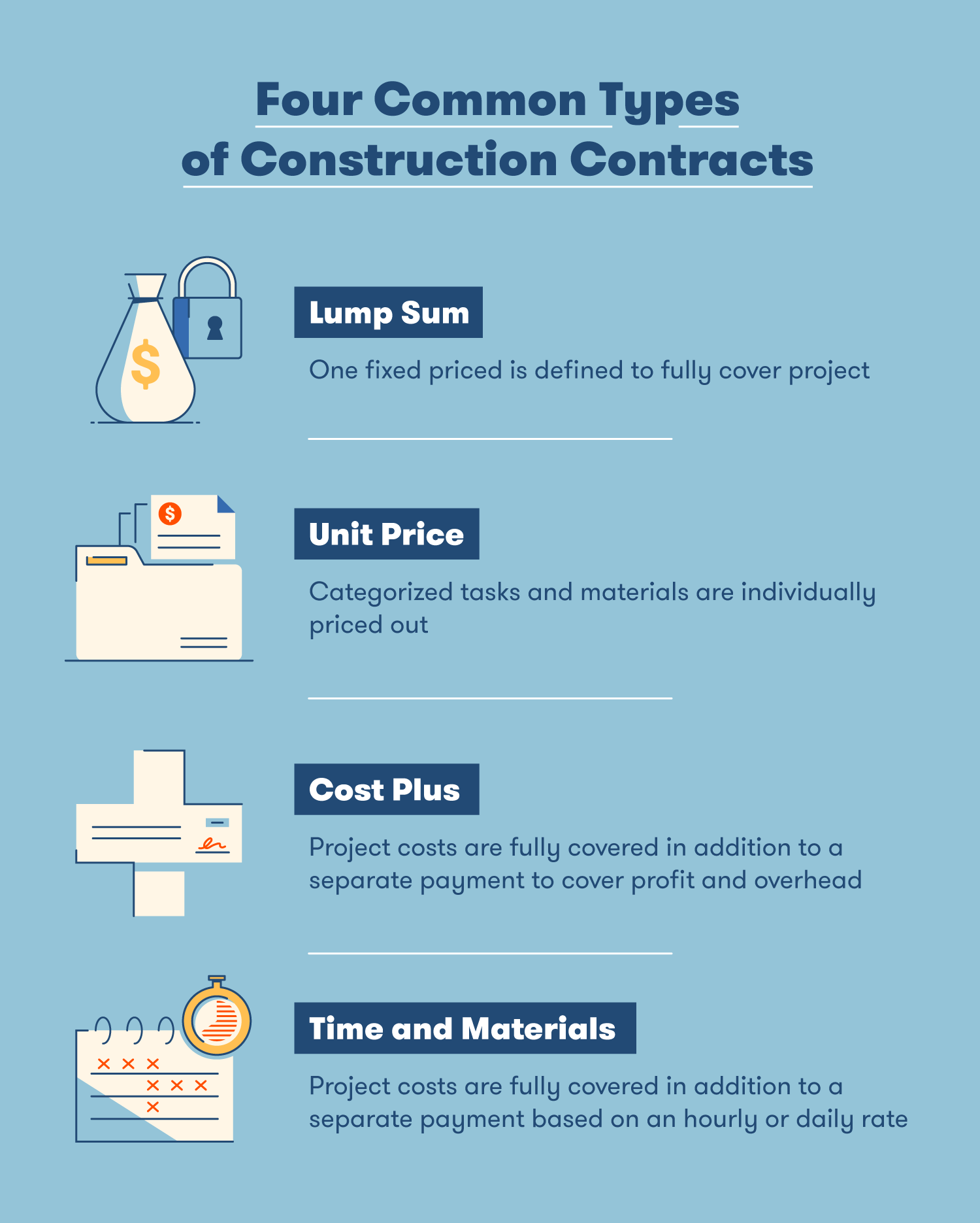 four common types of construction contracts comparison