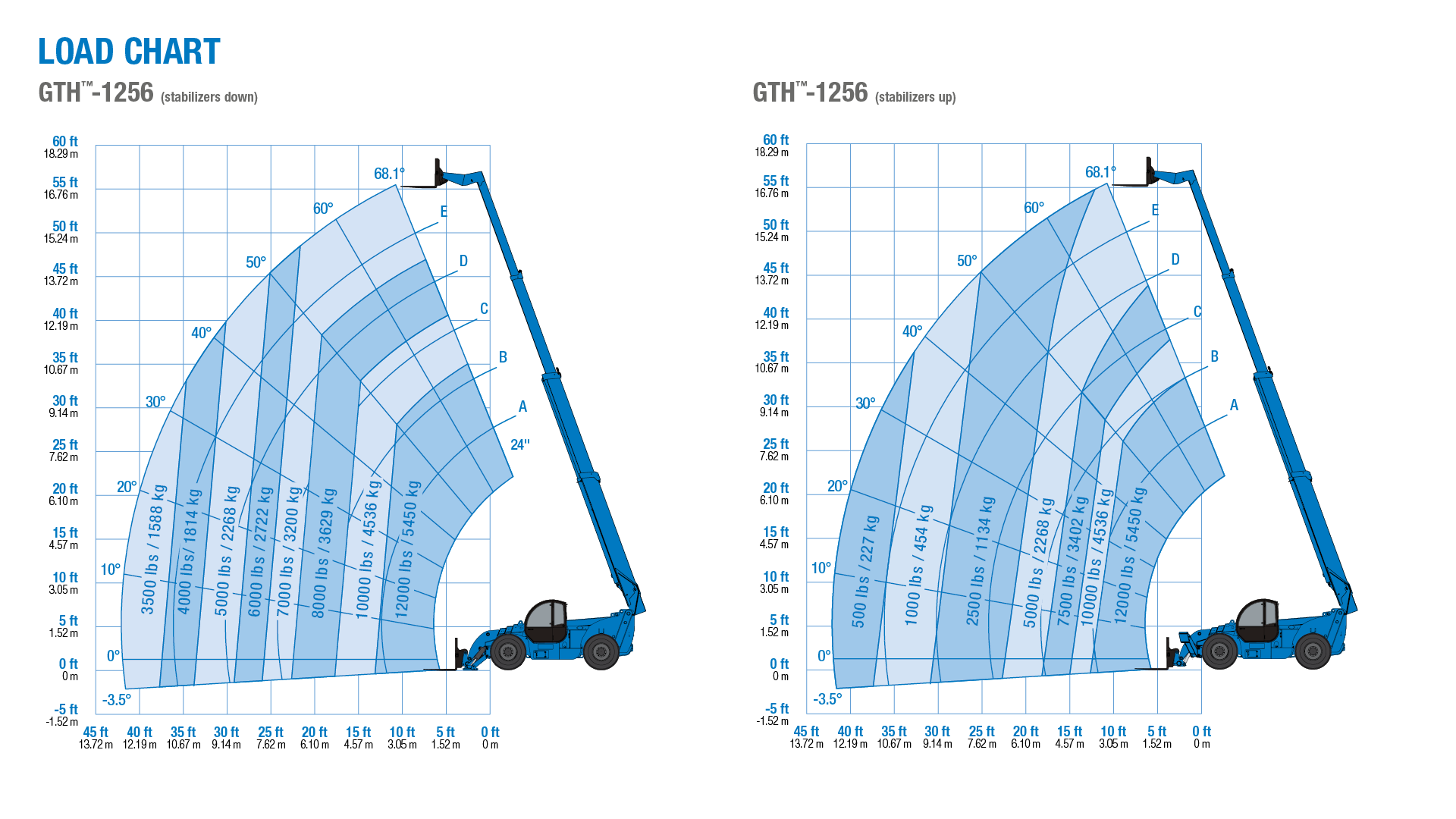 Genie GTH-1256 Telehandler Load Chart Outrigger Up and Down