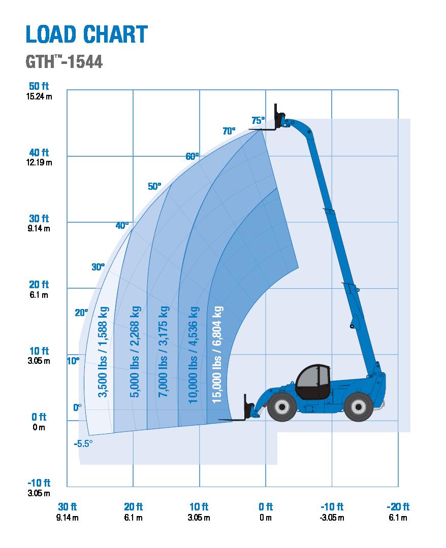 Genie GTH-1256 Telehandler Load Chart