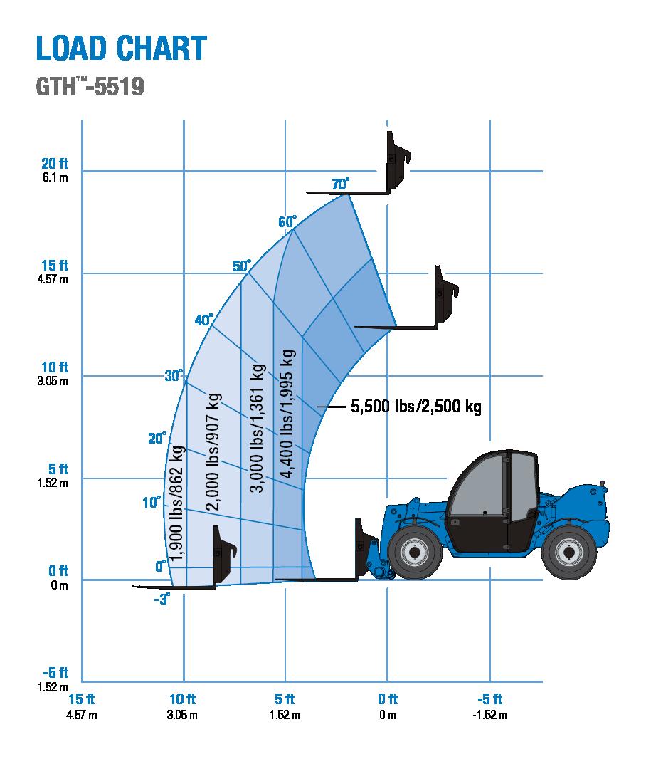 Genie GTH-5519 Telehandler Load Chart