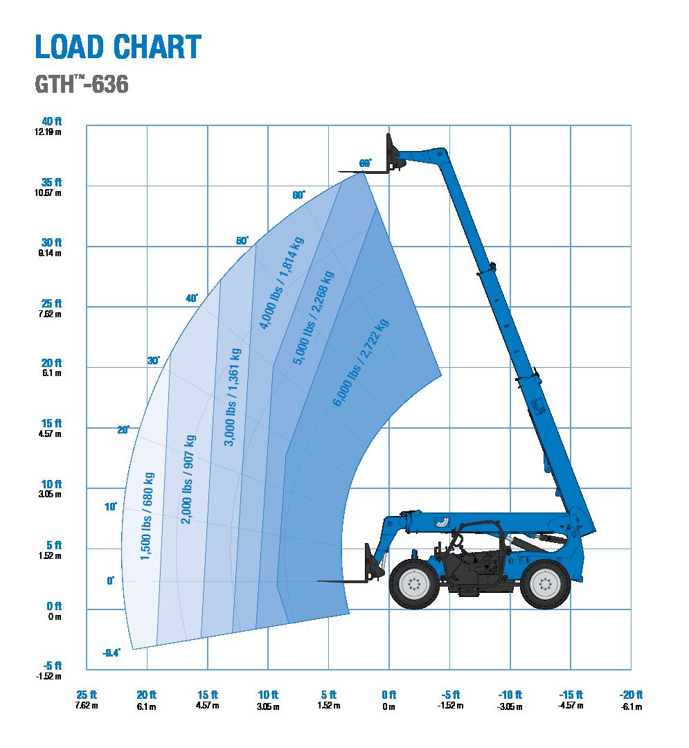 Genie GTH-636 Telehandler Load Chart
