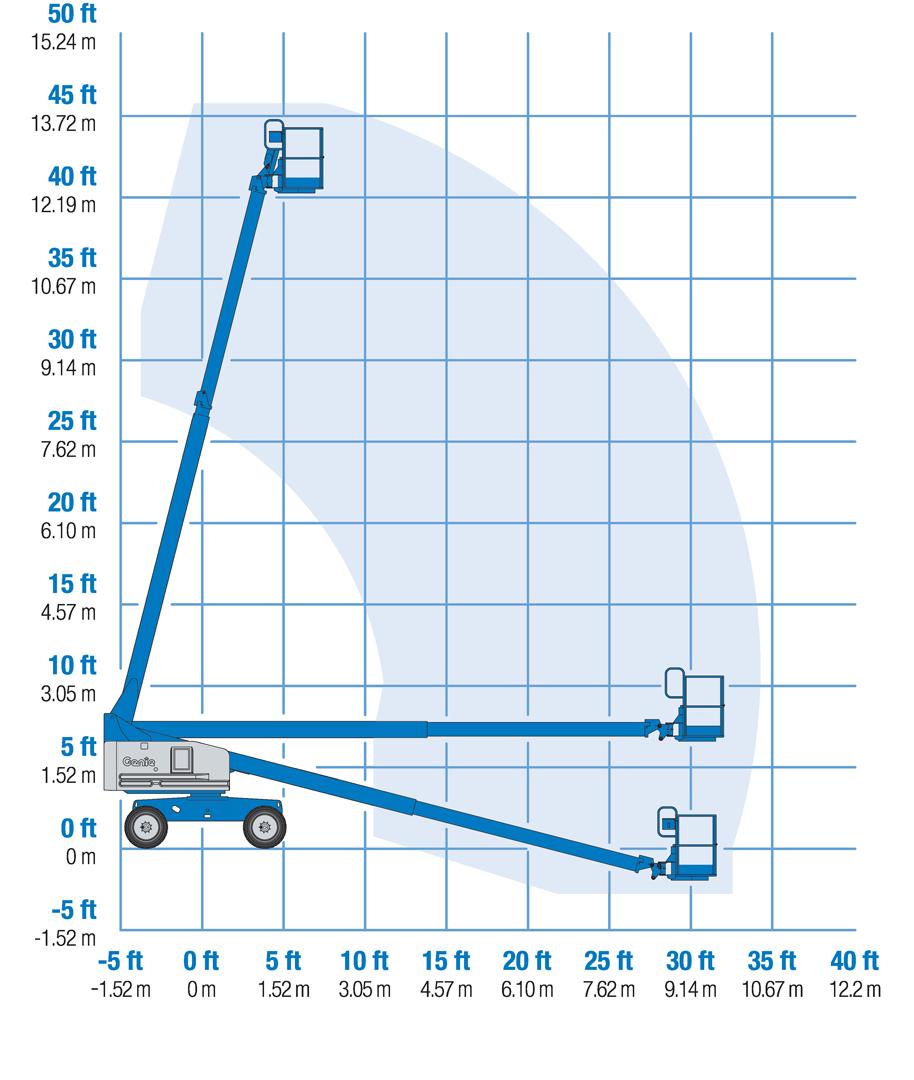 Genie S-40 HF Reach Diagram