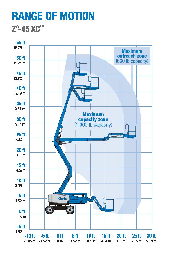 Genie Z-45 XC Articulating Boom Lift Reach Diagram