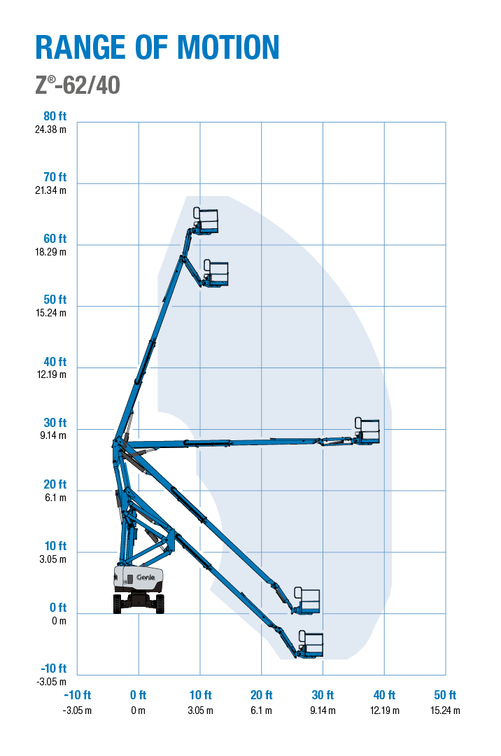 Genie Z-62/40 Articulating Boom Lift Reach Diagram