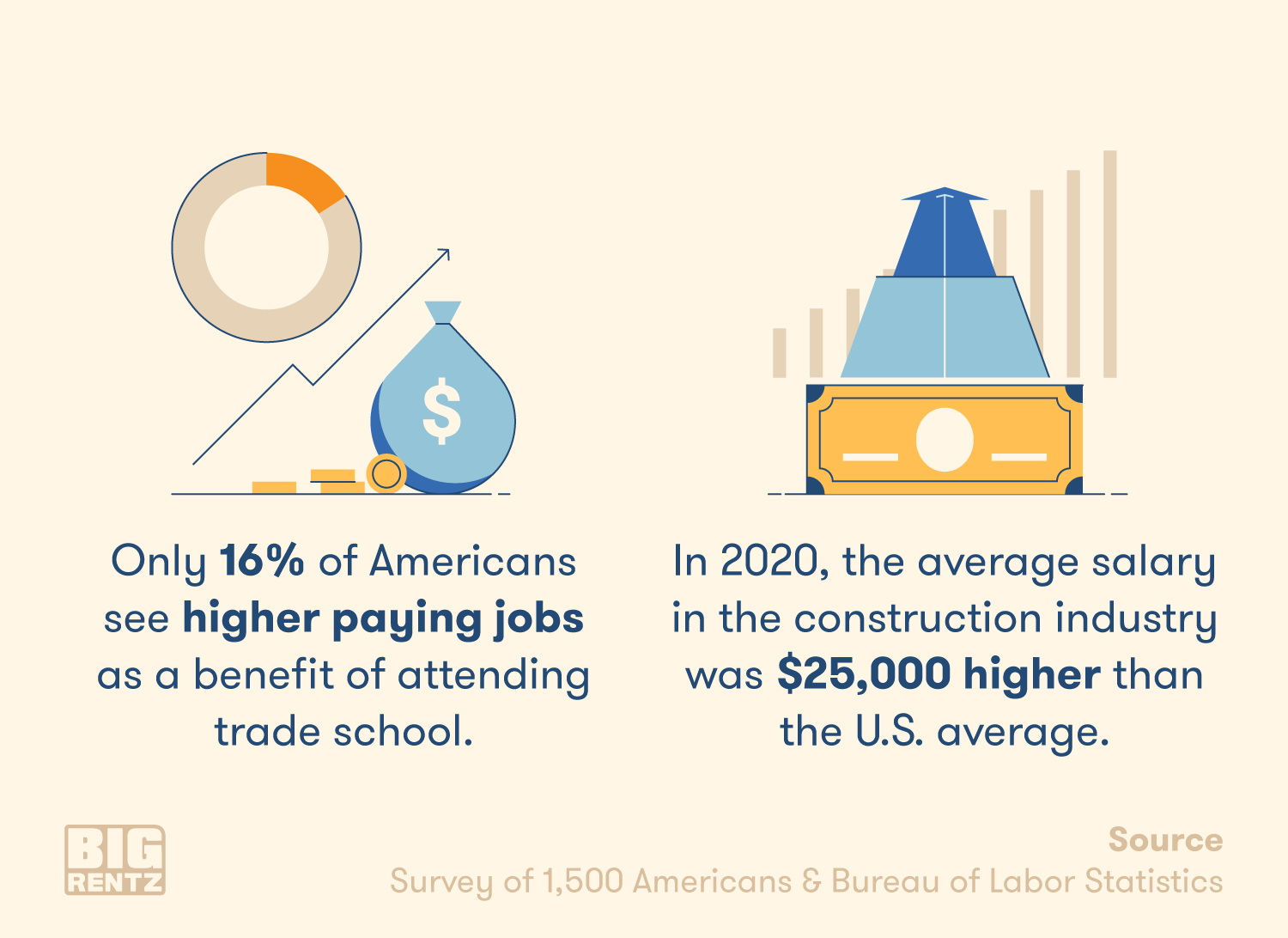 Although most don't see trade school jobs as lucrative, the average construction worker salary is 25,000 dollars higher than the U.S. average.