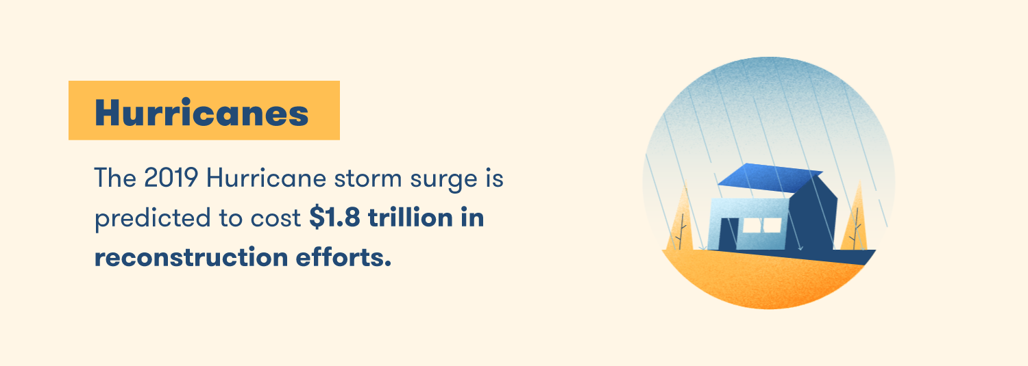 The 2019 Hurricane storm surge is predicted to cost $1.8 trillion in reconstruction efforts.