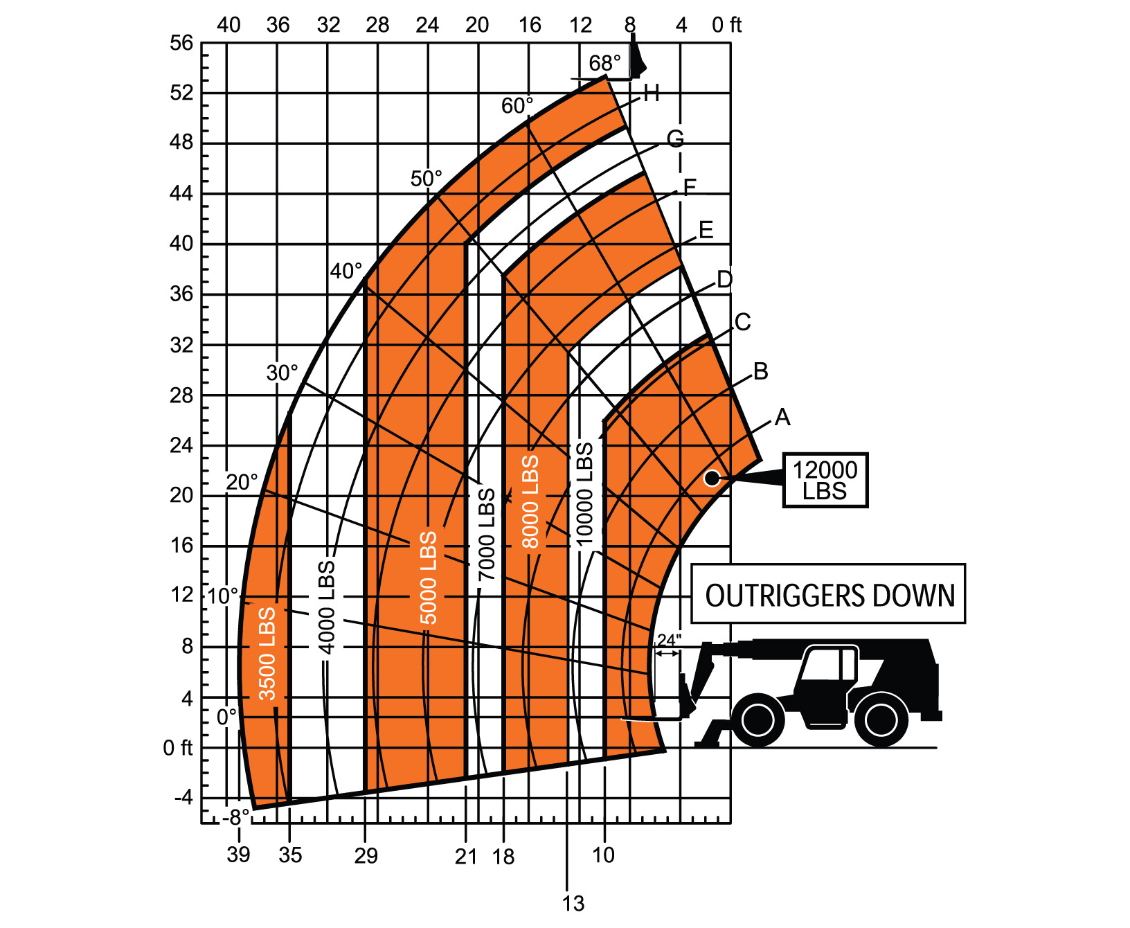 SkyTrak 12054 Telehandler Load Chart Outrigger Down