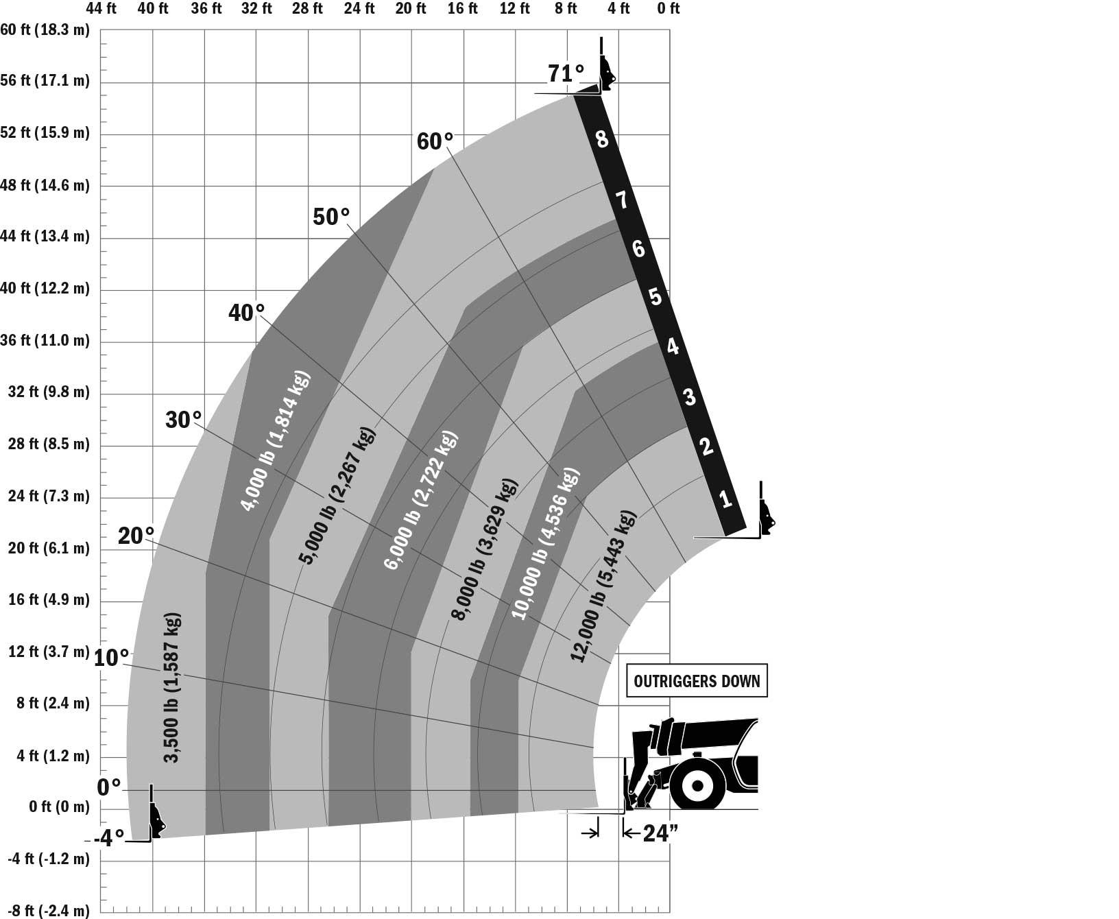 JLG 1255 Telehandler Load Chart Outrigger Down
