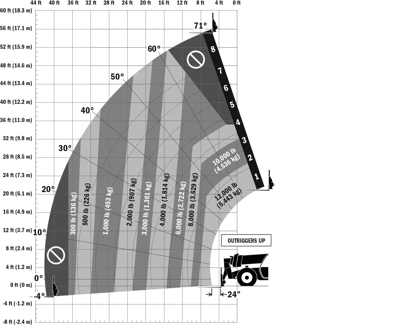 JLG 1255 Telehandler Load Chart Outrigger Up