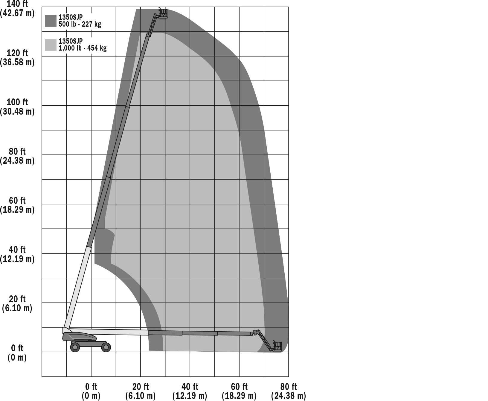 JLG 1350SJP Reach Diagram