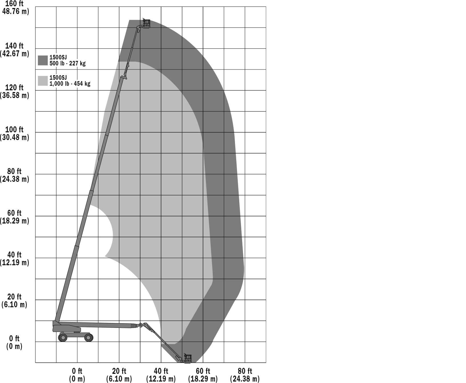 JLG 1500SJ Reach Diagram